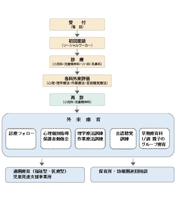 東部 旧ホームページ 相談の流れ(修正)1